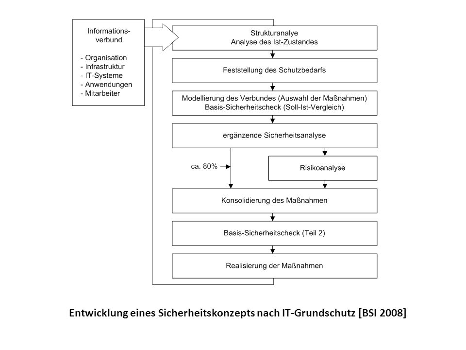 Entwicklung eines Sicherheitskonzepts nach IT-Grundschutz [BSI 2008]